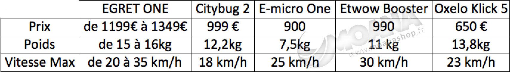 comparaison-trottinette-electrique
