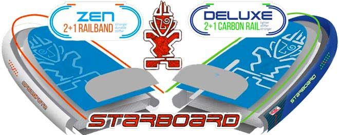 Stand up paddle gonflable starboard : Zen ou Deluxe ?