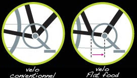 position_pied_a_plat_velo_electra