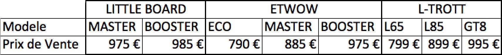 prix-trottinette-electrique2
