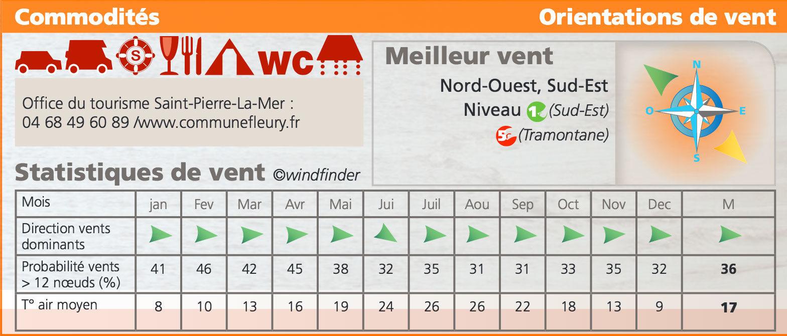 statistique-vent-saint-pierre-la-mer-aude