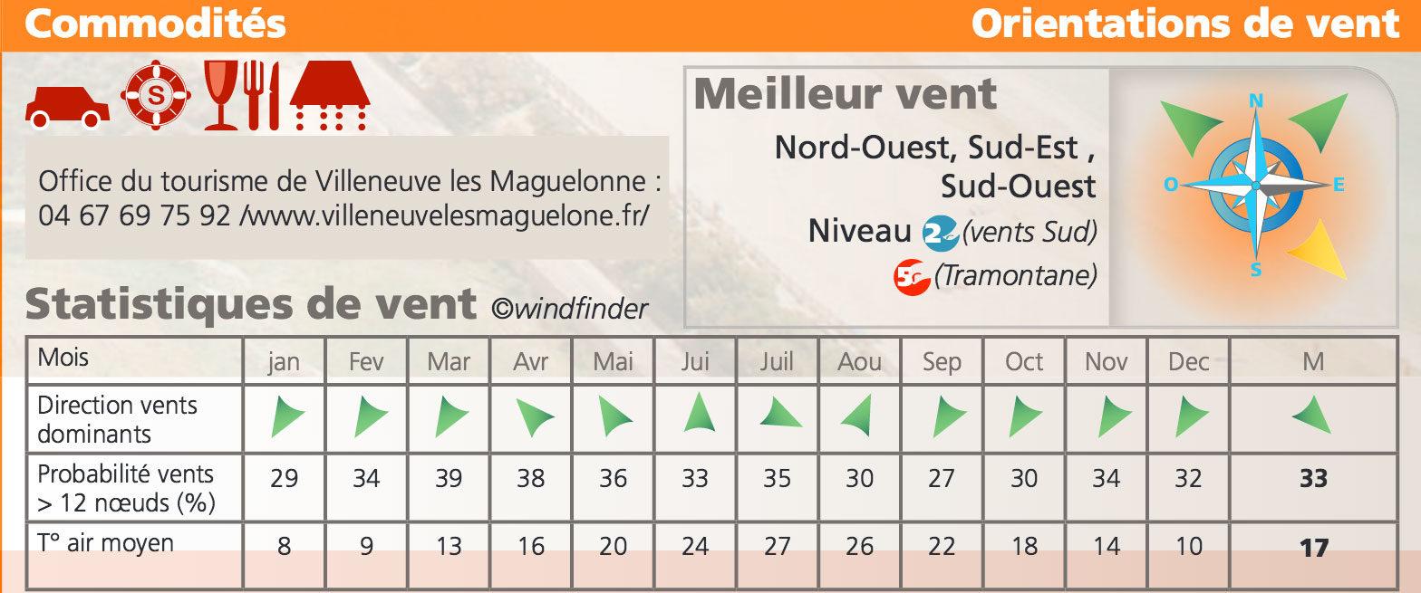 statistique-vent-spot-kitesurf-villeneuve-les-maguelonne